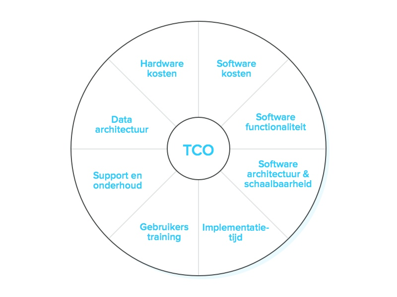 total-cost-of-ownership-model