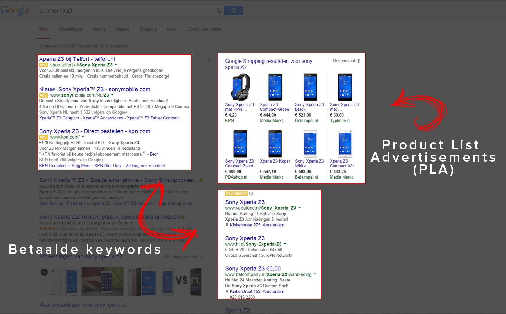google shopping verschil