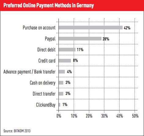 Betaalmethodes in Duitsland