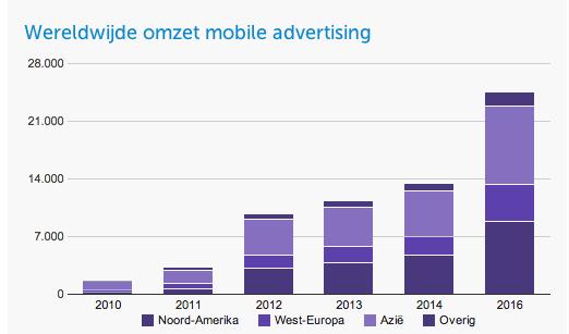 Wereldwijde omzet mobile advertising