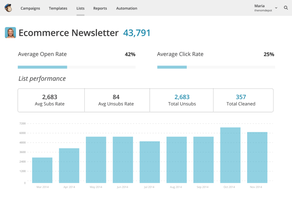Mail Chimp Ecommerce Newsletter