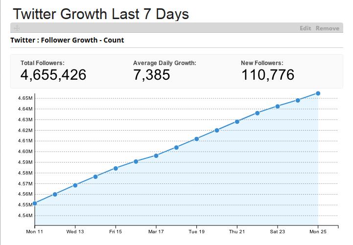 Twitter groei