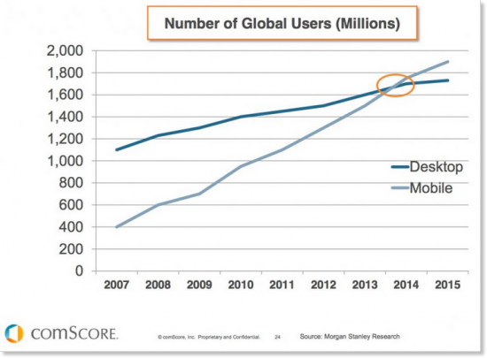 Mobiel vs Desktop gebruik