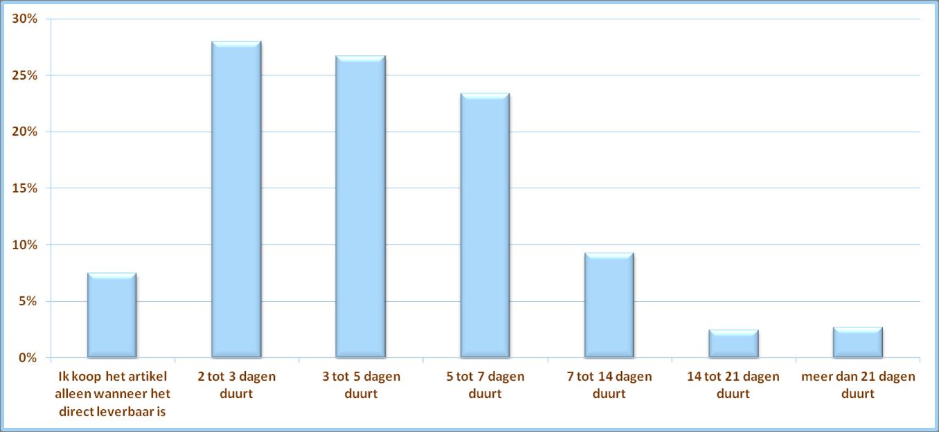 afbeelding 3 artikel gastblog wat vind de consument van levertijden