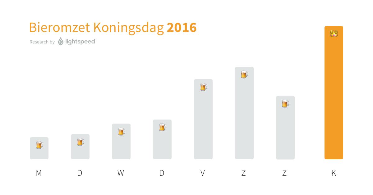 Bieromzet_Koningsdag-Lightspeed