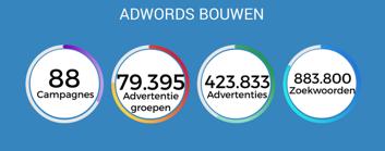 Resultaten google adwords campagne