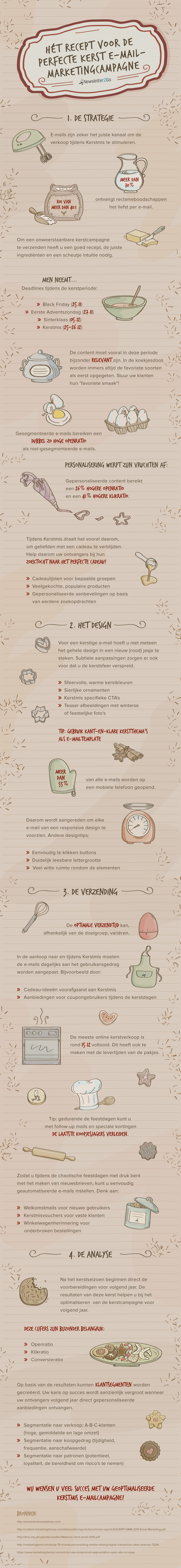 recept_perfecte_kerst-e-mailmarketing-campagne