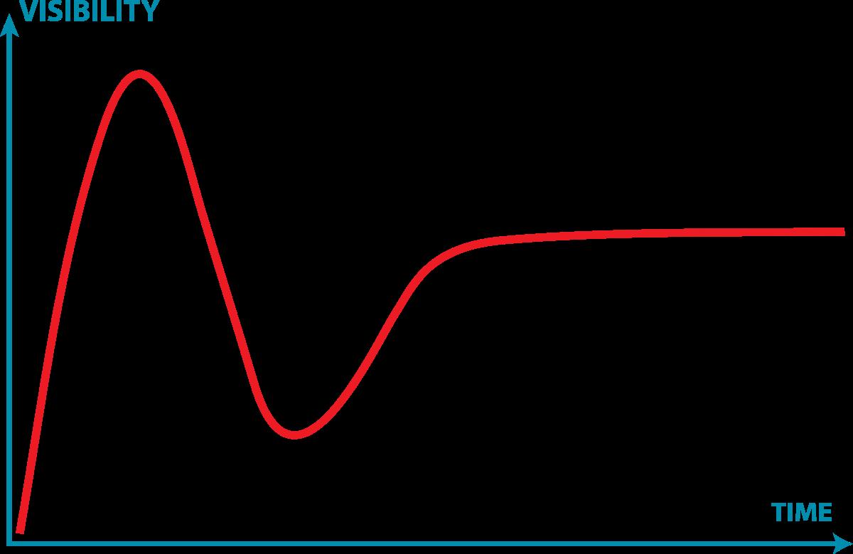 Schematische model van Gartner