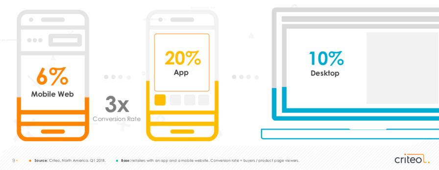 Een mobiele app zorgt voor meer conversie dan een mobile en desktop webshop
