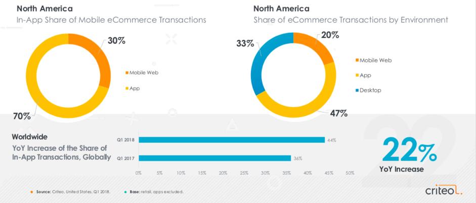 Aandeel van in-app en eCommerce transacties in Noord Amerika